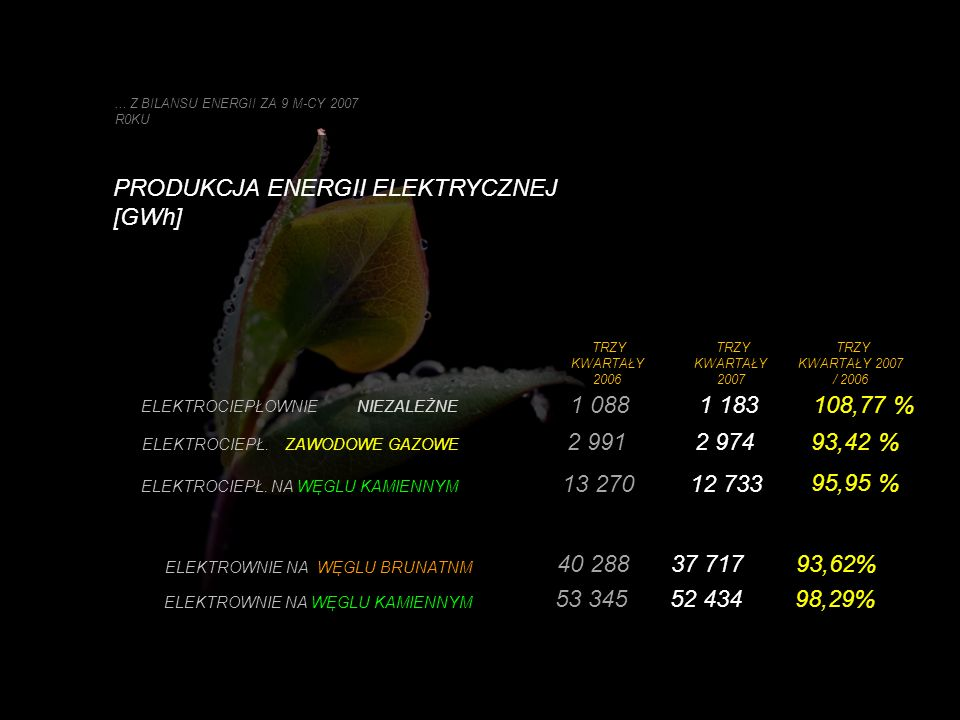 PRODUKCJA ENERGII ELEKTRYCZNEJ [GWh]